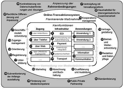 Referenzmodell für Online-Transaktionssysteme im E-Government